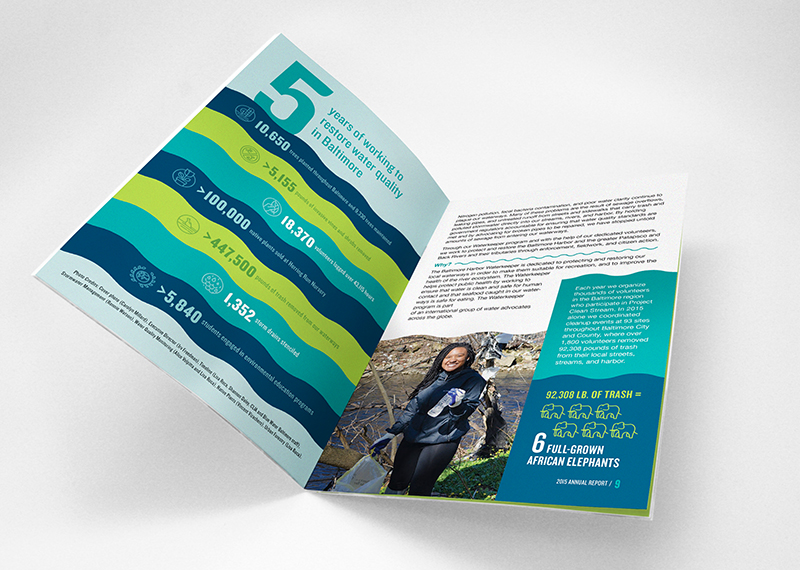 Blue Water Baltimore annual report